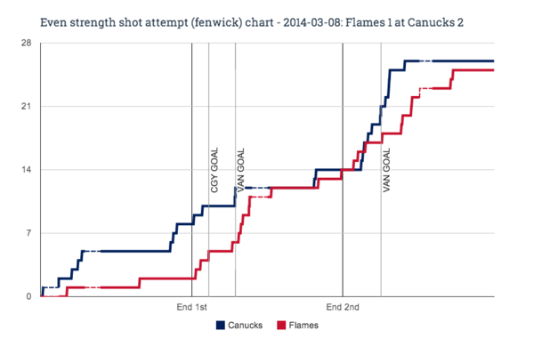 EV fenwick chart for 2014-03-08 Flames 1 at Canucks 2