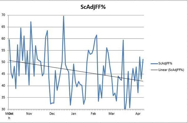 Canucks Final ScAdjFF-RE Differentials - Excel
