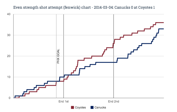 EV fenwick chart for 2014-03-04 Canucks 0 at Coyotes 1