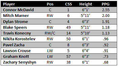 OHL_Forwards_PPG