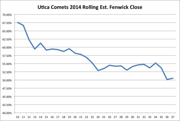 comets rolling possession