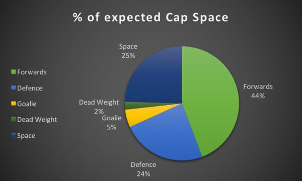 Cap Space %