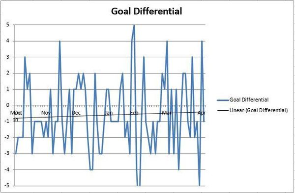 Oilers Final Goal Differential -RE Differentials - Excel
