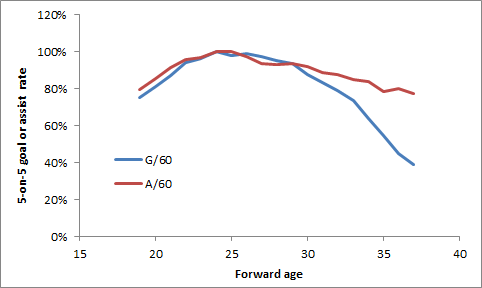 Aging_-_goals_assists