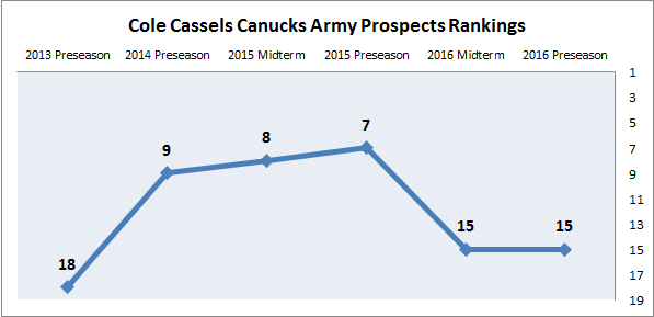 Cole Cassels Prospect Rankings