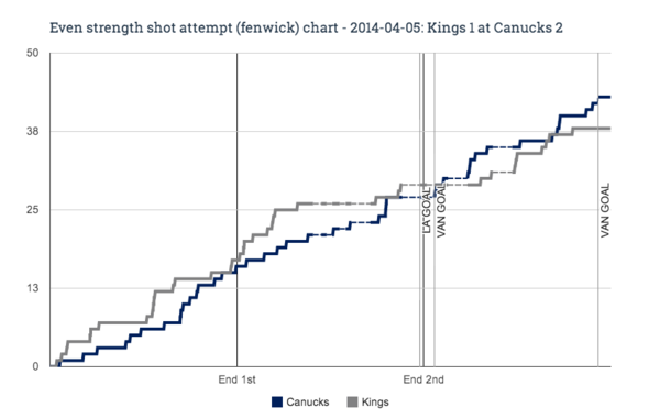 EV fenwick chart for 2014-04-05 Kings 1 at Canucks 2
