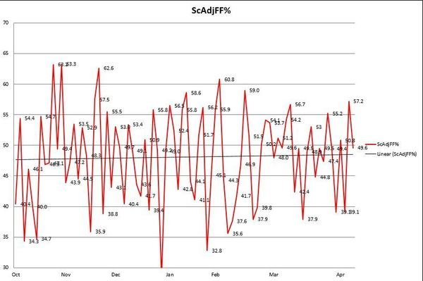 Flames Final ScAdjFF-RE Differentials - Excel