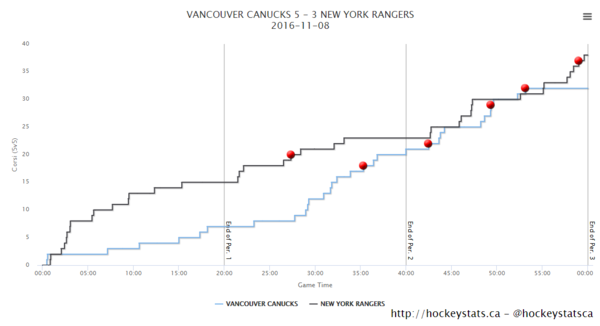 5v5 Canucks Rangers