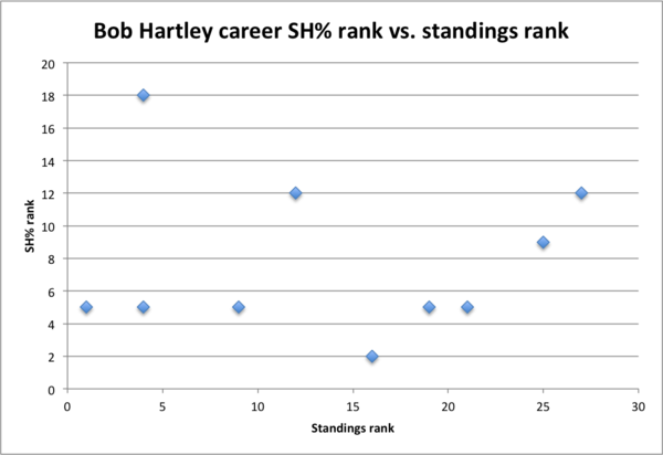 hartleycareerranks