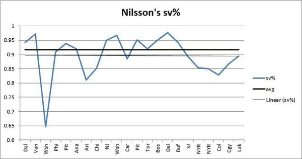Edm Nilsson SvPer Mid Year - Excel
