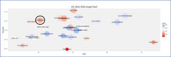 troy brouwer stl usage