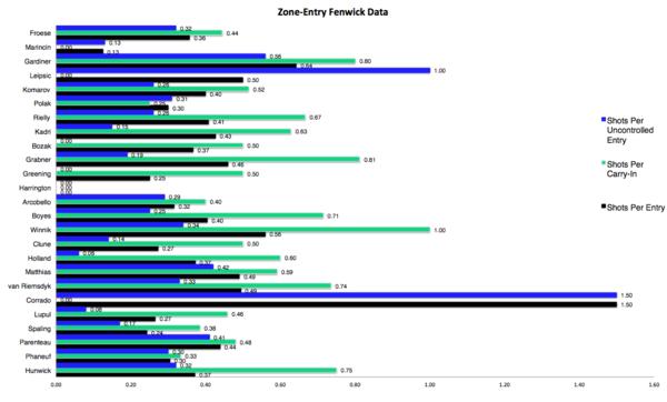 TML Zone Entry Shot Data