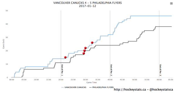 Canucks@Flyers 5v5