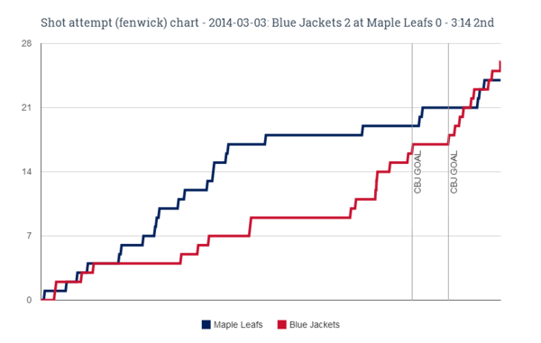 Fenwick chart for 2014-03-03 Blue Jackets 2 at Maple Leafs 0 - 3-14 2nd (1)