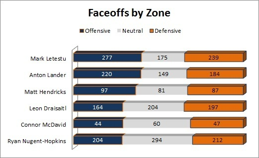 Faceoffs by Zone