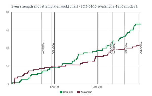 EV fenwick chart for 2014-04-10 Avalanche 4 at Canucks 2