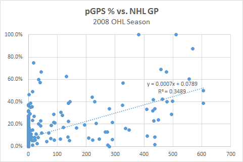 pGPS pct - NHL GP Graph
