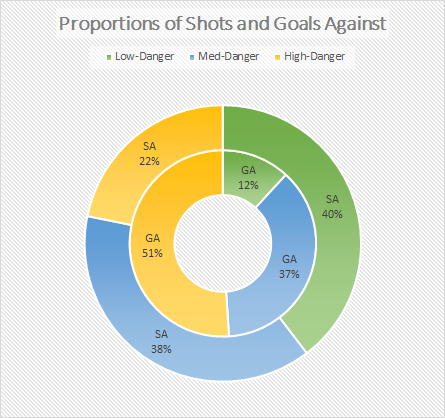 Miller Proportion of Shots and Goals Doughnut