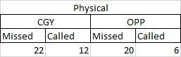 F phys table-Officiating Demo - Excel
