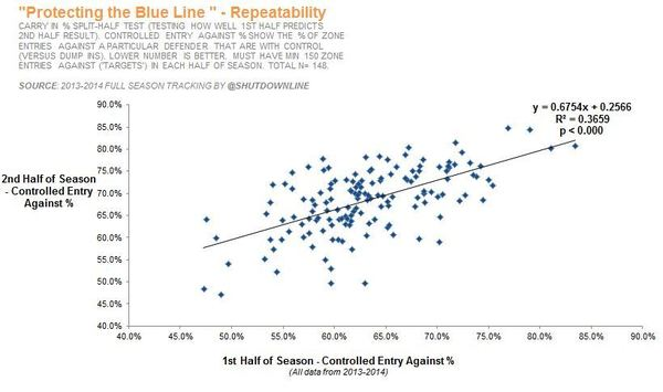 1. Protecting Blue line Repeatability