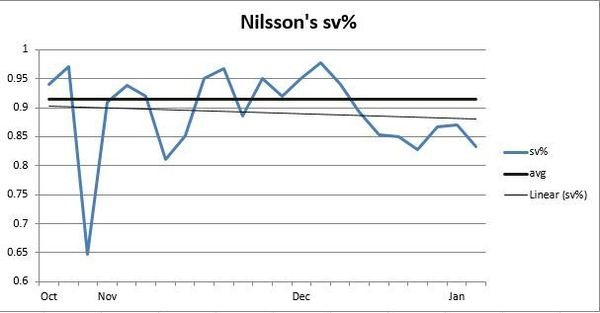 Oilers Final Nilsson Sv Perc -RE Differentials - Excel