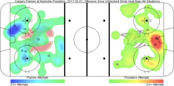 flames predators heatmap