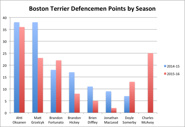 boston terriers defencemen points