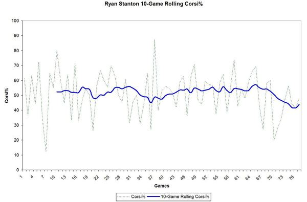 Stanton 10-Game Rolling Corsi%