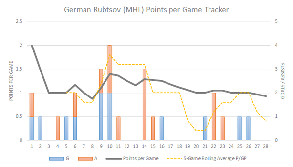 German Rubtsov PPG