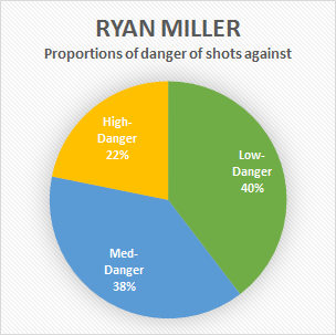 Miller Proportion of Shots